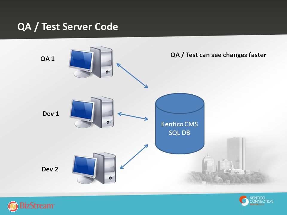 QA / Test Server Code Kentico CMS SQL DB Dev 2 Dev 1 QA 1 QA / Test can see changes faster
