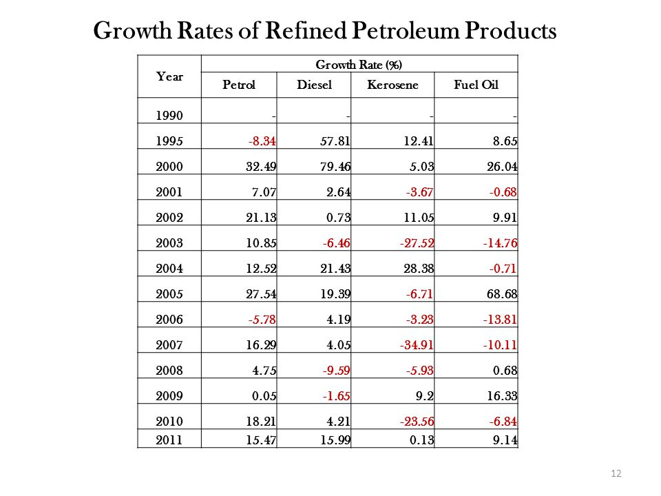 Year Growth Rate (%) PetrolDieselKeroseneFuel Oil 1990---- 1995-8.3457.8112.418.65 200032.4979.465.0326.04 20017.072.64-3.67-0.68 200221.130.7311.059.91 200310.85-6.46-27.52-14.76 200412.5221.4328.38-0.71 200527.5419.39-6.7168.68 2006-5.784.19-3.23-13.81 200716.294.05-34.91-10.11 20084.75-9.59-5.930.68 20090.05-1.659.216.33 201018.214.21-23.56-6.84 201115.4715.990.139.14 Growth Rates of Refined Petroleum Products 12