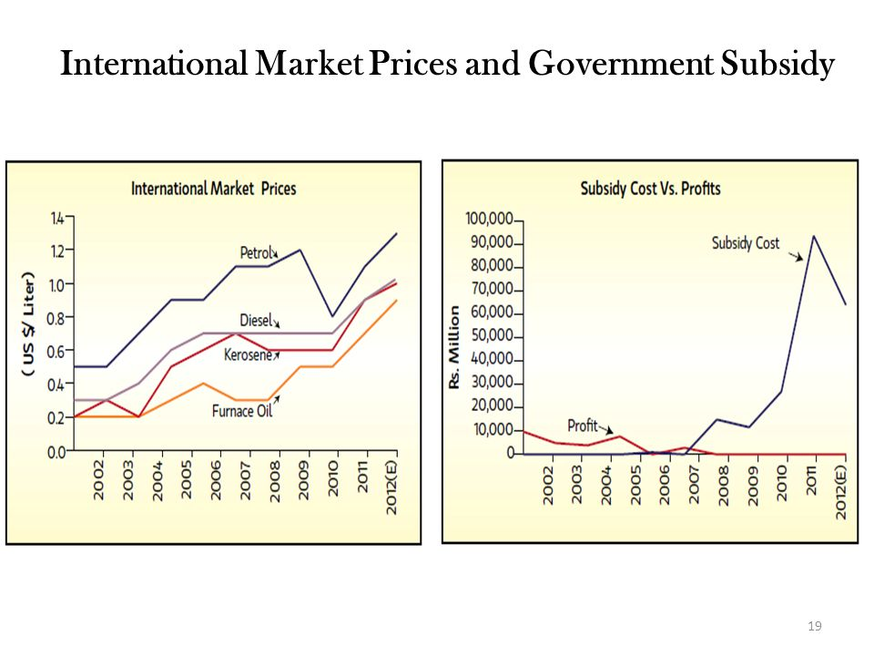 International Market Prices and Government Subsidy 19
