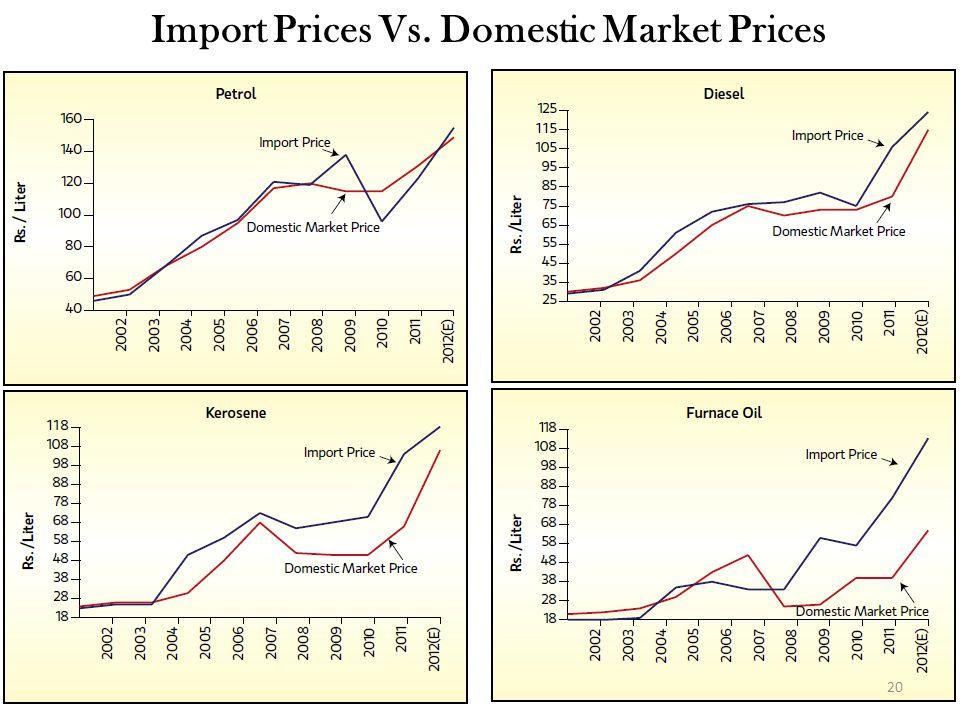 Import Prices Vs. Domestic Market Prices 20