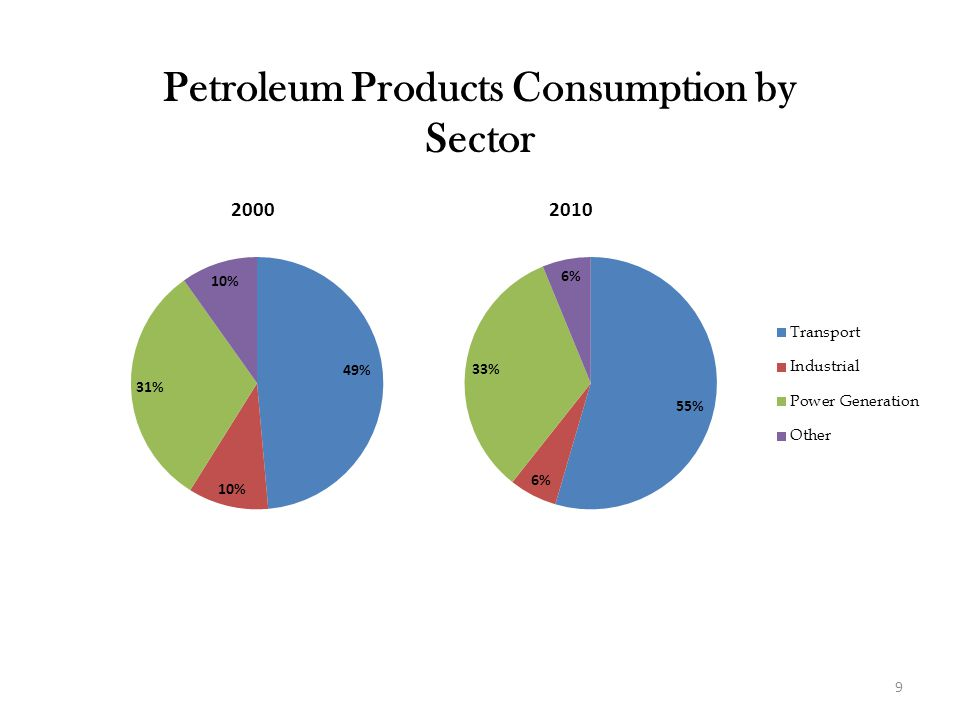Petroleum Products Consumption by Sector 9
