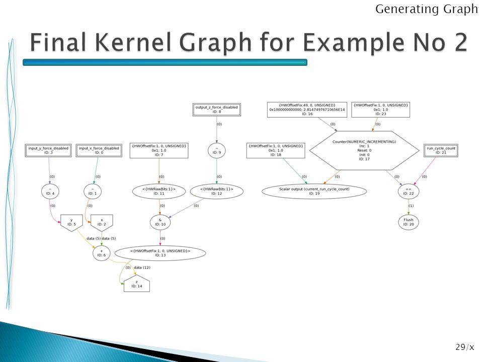 29/x Generating Graph