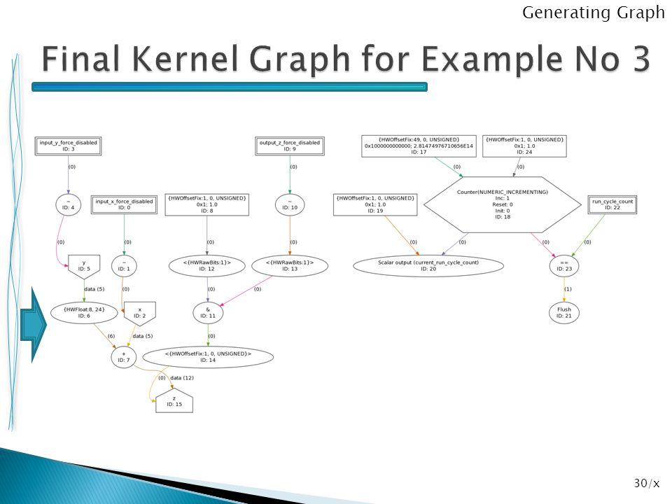30/x Generating Graph