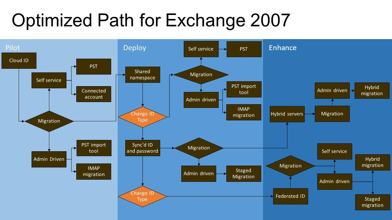 Enhance Optimized Path for Exchange 2010