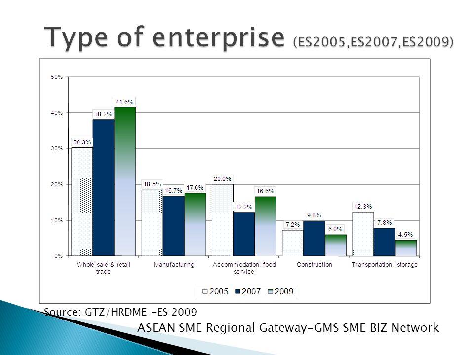 Source: GTZ/HRDME –ES 2009 ASEAN SME Regional Gateway-GMS SME BIZ Network