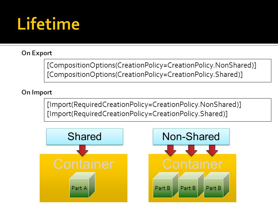 Container Part A Part B [CompositionOptions(CreationPolicy=CreationPolicy.NonShared)] [CompositionOptions(CreationPolicy=CreationPolicy.Shared)] Shared Non-Shared On Export [Import(RequiredCreationPolicy=CreationPolicy.NonShared)] [Import(RequiredCreationPolicy=CreationPolicy.Shared)] On Import
