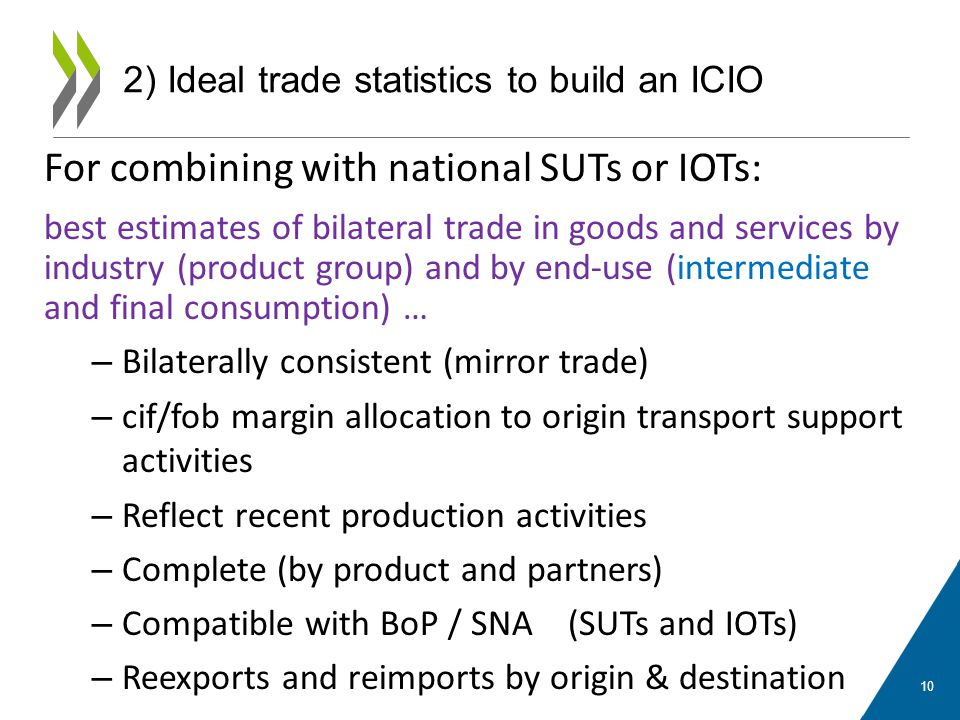 For combining with national SUTs or IOTs: best estimates of bilateral trade in goods and services by industry (product group) and by end-use (intermed