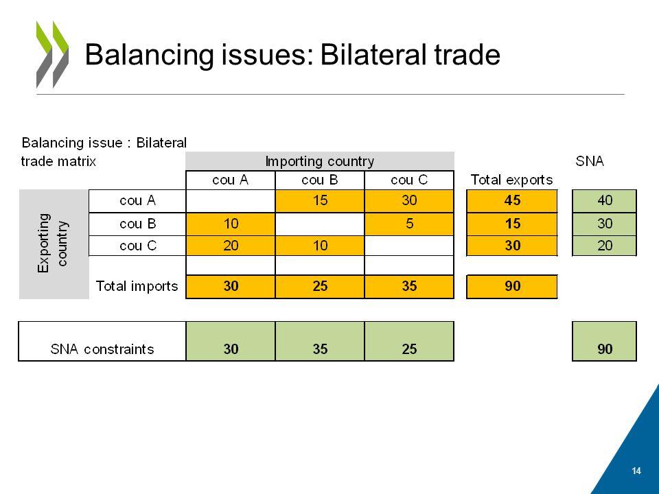 Balancing issues: Bilateral trade 14