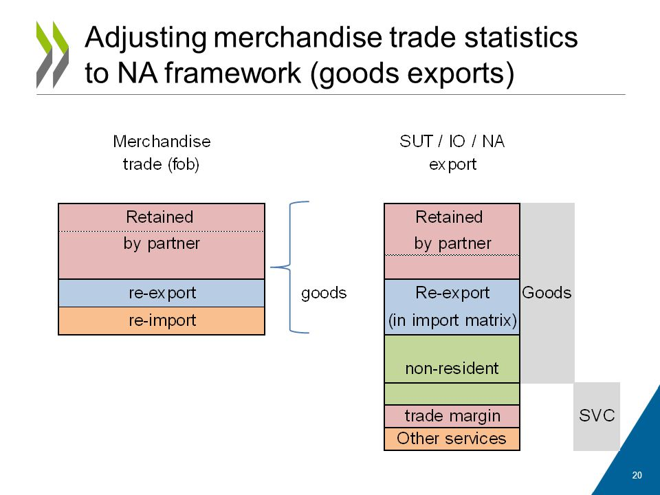 Adjusting merchandise trade statistics to NA framework (goods exports) 20