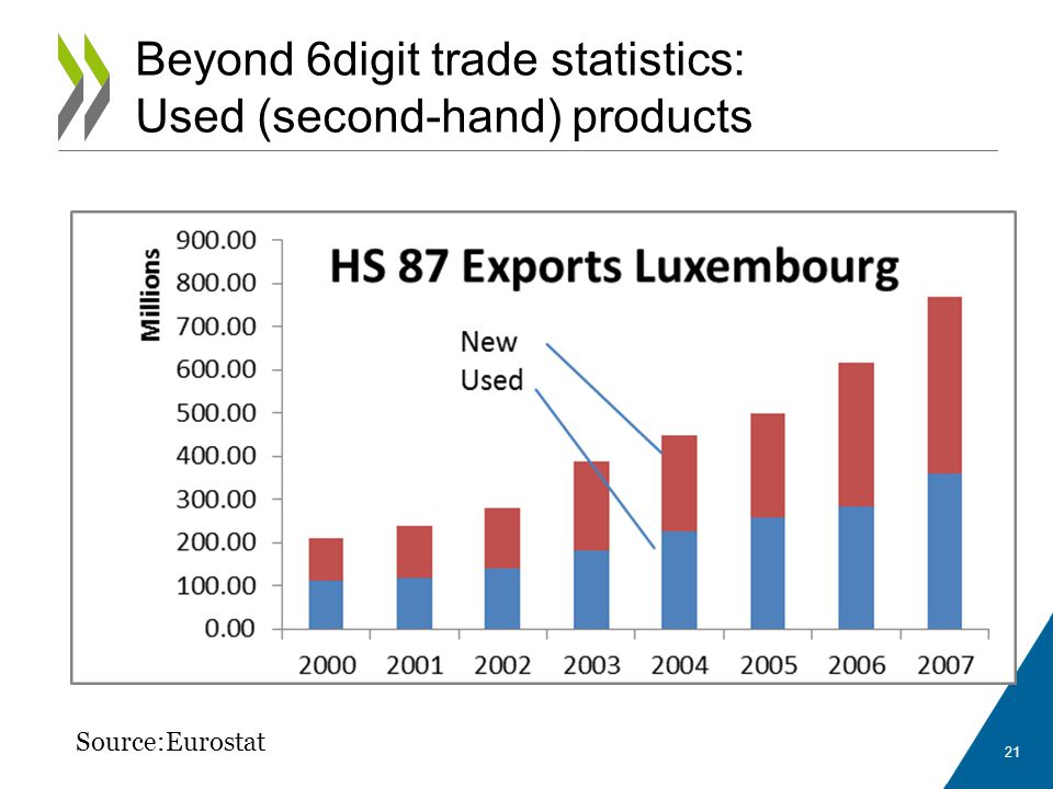 21 Beyond 6digit trade statistics: Used (second-hand) products Source:Eurostat