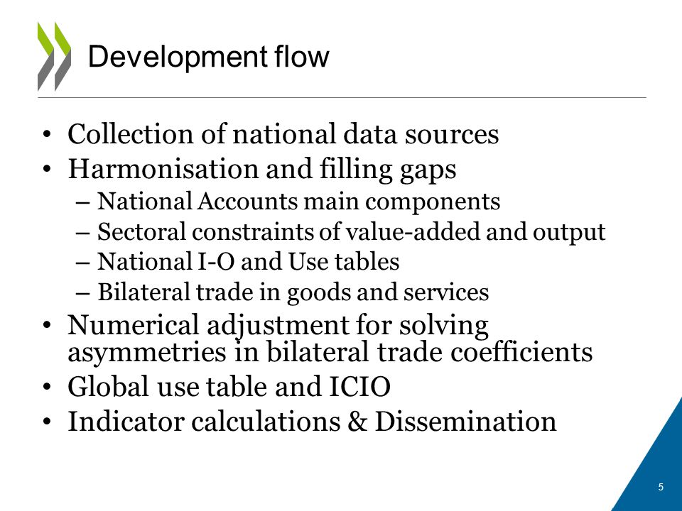 Collection of national data sources Harmonisation and filling gaps – National Accounts main components – Sectoral constraints of value-added and outpu