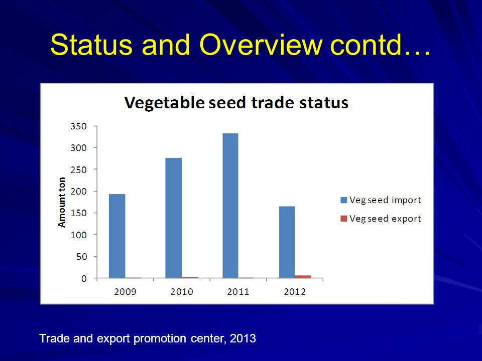 Status and Overview contd… Trade and export promotion center, 2013