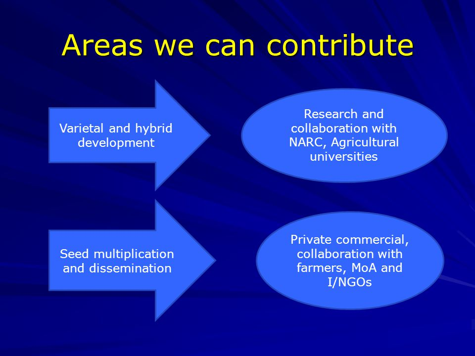Areas we can contribute Varietal and hybrid development Research and collaboration with NARC, Agricultural universities Seed multiplication and dissemination Private commercial, collaboration with farmers, MoA and I/NGOs
