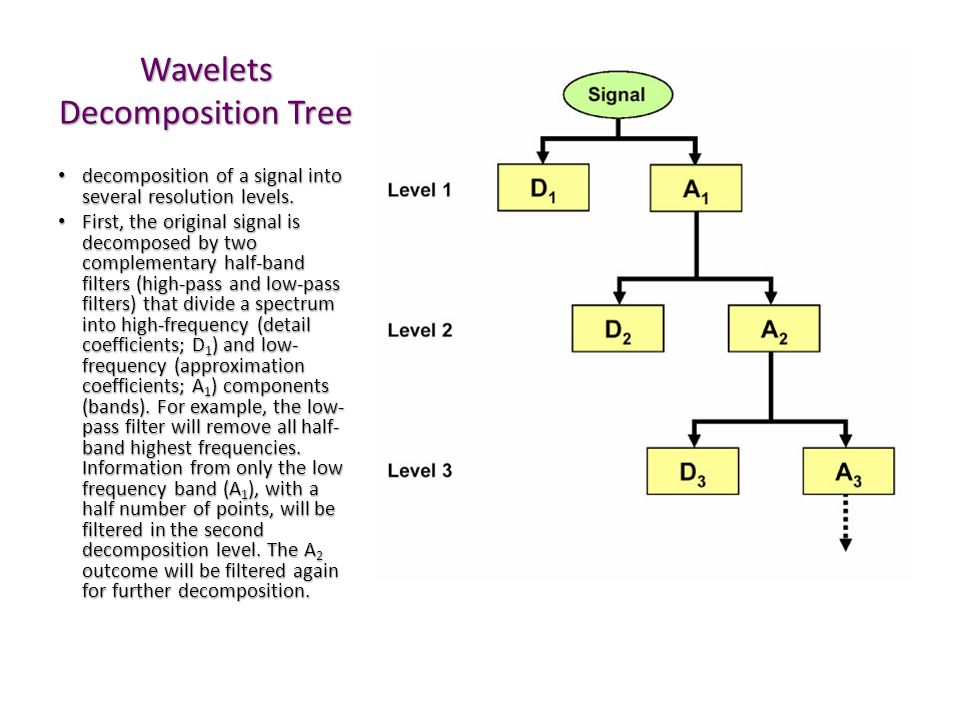 PyWavelets decomposition reconstruction pywt pywt o pywt.wavelist o pywt.wavelet o pywt.wavedec o pywt.waverec import pywt myw=pywt.wavelet('db4') dec = myw.wavedec(data,'db4','zpd',5)