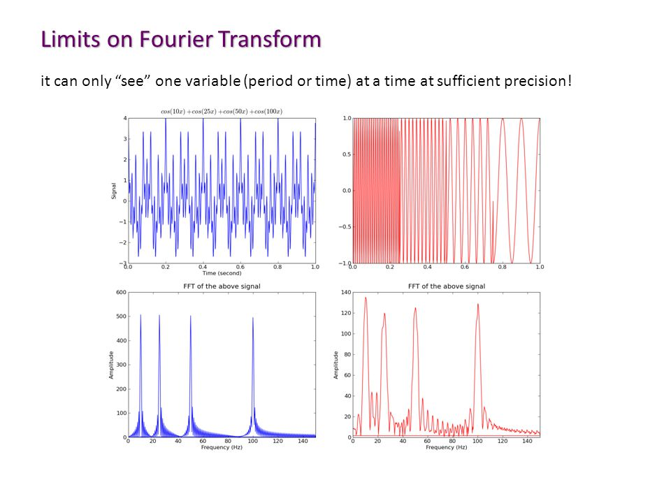 "Limits on Fourier Transform it can only ""see"" one variable (period or time) at a time at sufficient precision!"