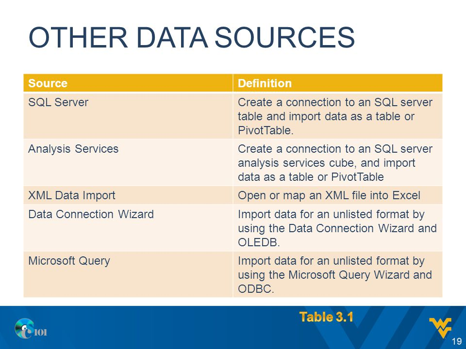 OTHER DATA SOURCES SourceDefinition SQL ServerCreate a connection to an SQL server table and import data as a table or PivotTable. Analysis ServicesCr