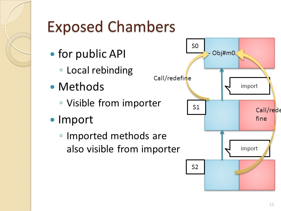 Exposed Chambers for public API ◦ Local rebinding Methods ◦ Visible from importer Import ◦ Imported methods are also visible from importer - Obj#m0 S0