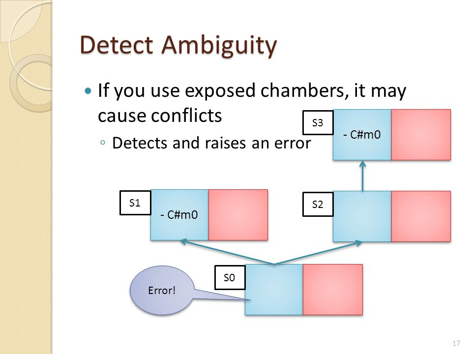 Detect Ambiguity If you use exposed chambers, it may cause conflicts ◦ Detects and raises an error S0 - C#m0 S1 S2 Error! - C#m0 S3 17
