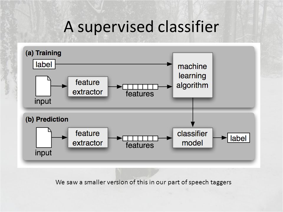 A supervised classifier We saw a smaller version of this in our part of speech taggers