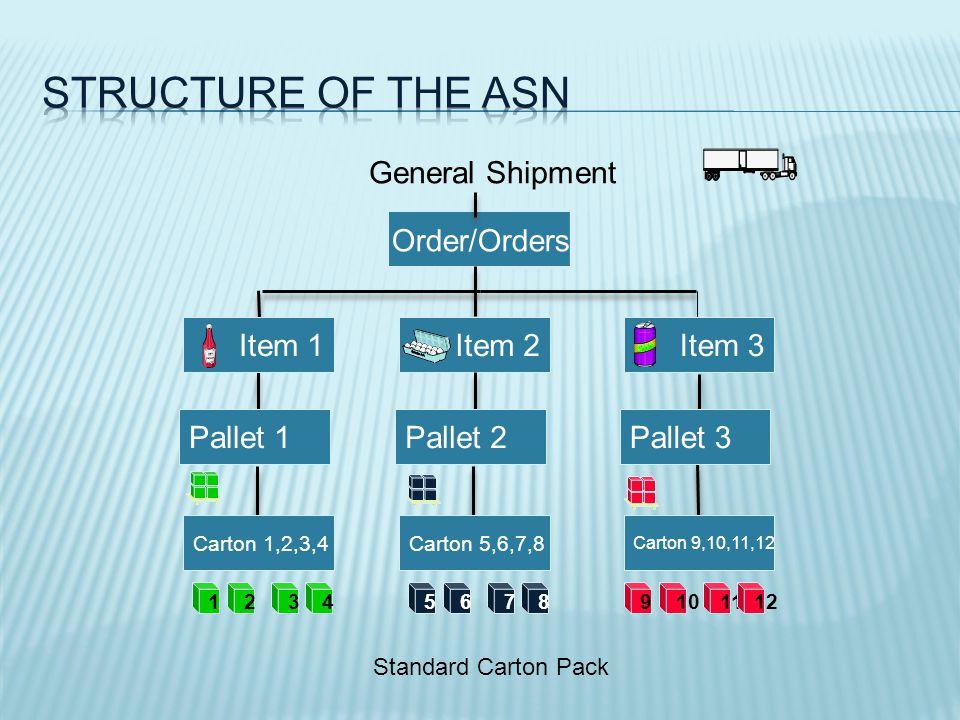 Standard Carton Pack Order/Orders General Shipment Item 1Item 2Item 3 123 Pallet 1Pallet 2Pallet 3 Carton 1,2,3,4Carton 5,6,7,8 Carton 9,10,11,12 456789101112