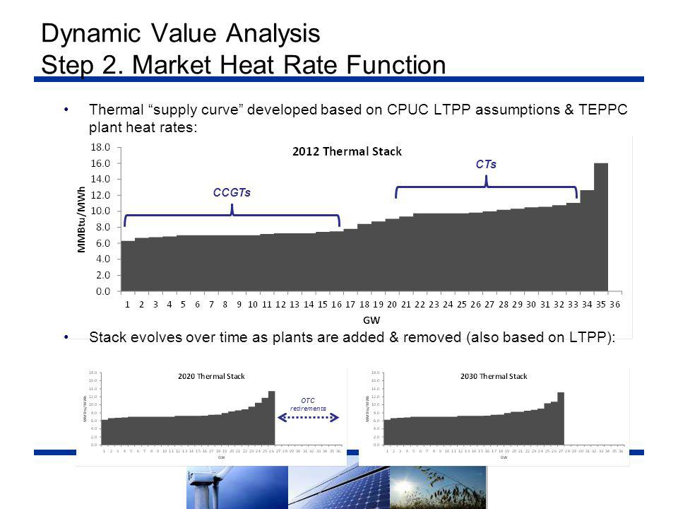 "Dynamic Value Analysis Step 2. Market Heat Rate Function Thermal ""supply curve"" developed based on CPUC LTPP assumptions & TEPPC plant heat rates: Sta"