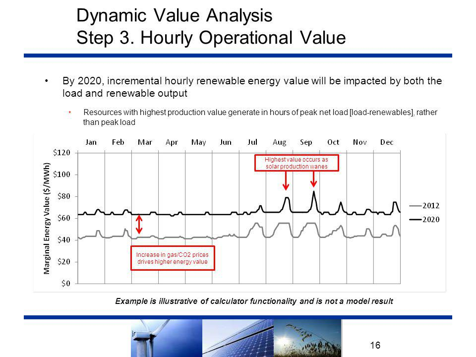 Dynamic Value Analysis Step 3. Hourly Operational Value 16 By 2020, incremental hourly renewable energy value will be impacted by both the load and re