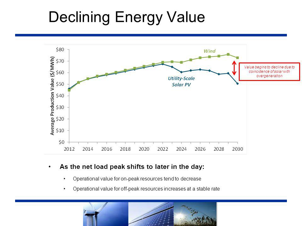 Declining Energy Value As the net load peak shifts to later in the day: Operational value for on-peak resources tend to decrease Operational value for