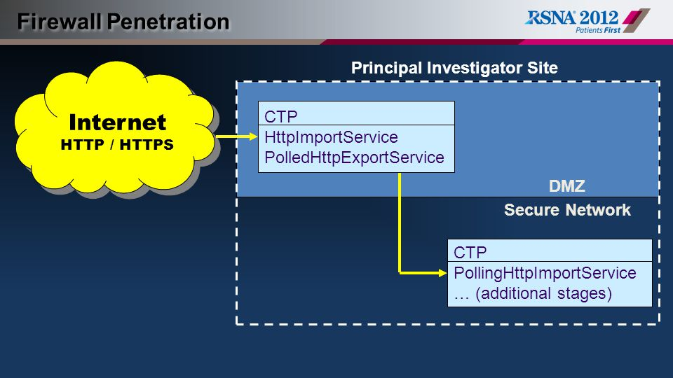 Firewall Penetration DMZ CTP PollingHttpImportService … (additional stages) Secure Network CTP HttpImportService PolledHttpExportService DMZ Internet HTTP / HTTPS Principal Investigator Site
