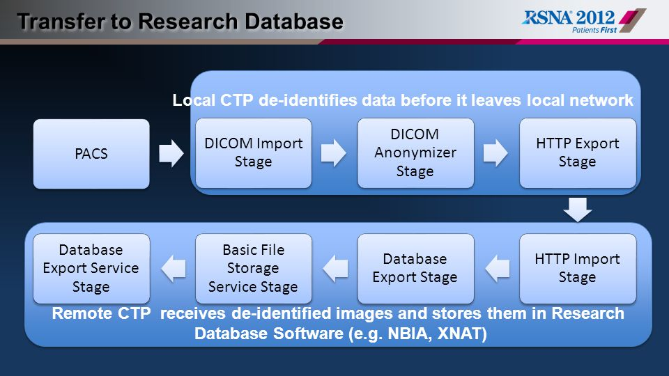 Transfer to Research Database PACS/HDD HTTP/DICOM Import De- Identification HTTP ExportFile Storage Database Export Verify Submission QC ReviewPACS/HDD HTTP/DICOM Import De- Identification HTTP ExportFile Storage Database Export Verify Submission QC ReviewPACS/HDD HTTP/DICOM Import De- Identification HTTP ExportFile Storage Database Export Verify Submission QC ReviewPACS/HDD HTTP/DICOM Import De- Identification HTTP ExportFile Storage Database Export Verify Submission QC Review PACS DICOM Import Stage DICOM Anonymizer Stage HTTP Export Stage HTTP Import Stage Database Export Stage Basic File Storage Service Stage Database Export Service Stage Local CTP de-identifies data before it leaves local network Remote CTP receives de-identified images and stores them in Research Database Software (e.g.