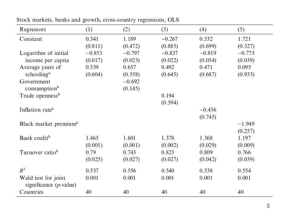 Pooled cross sectional regression, Beck et al. (2004) regression 5 16
