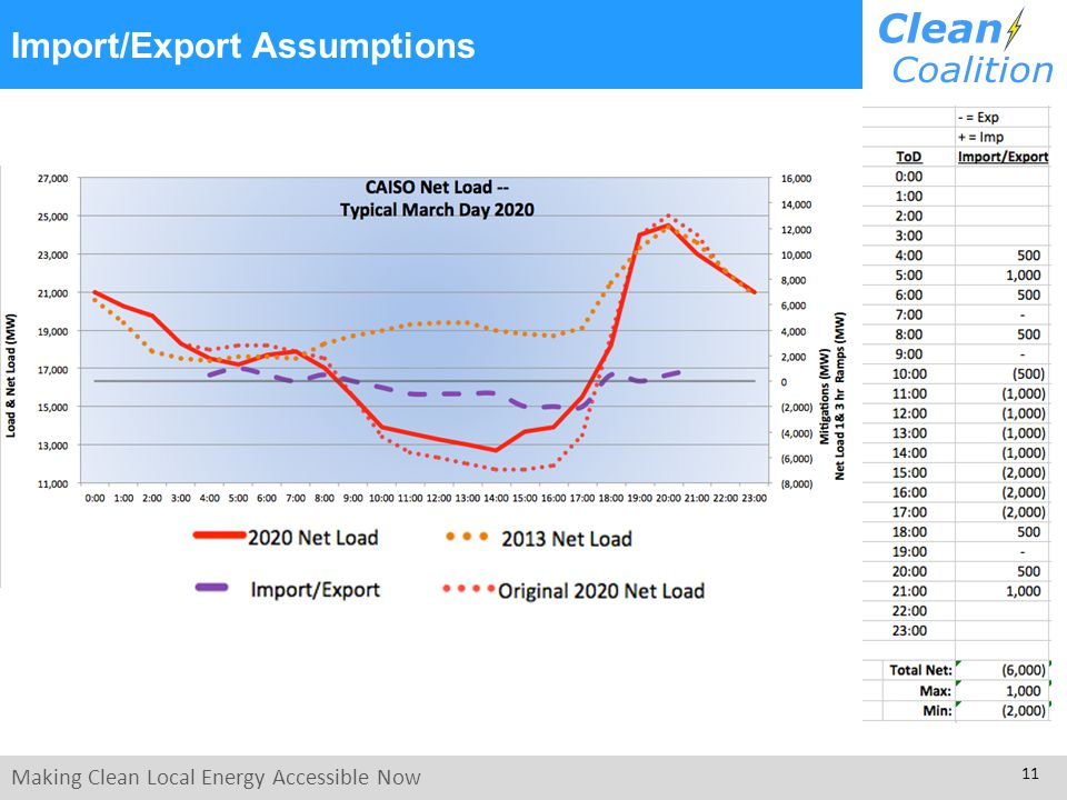 Making Clean Local Energy Accessible Now 11 Import/Export Assumptions