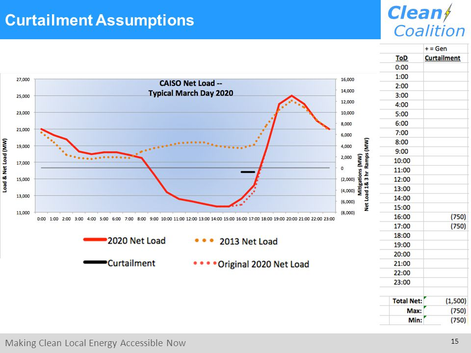 Making Clean Local Energy Accessible Now 15 Curtailment Assumptions