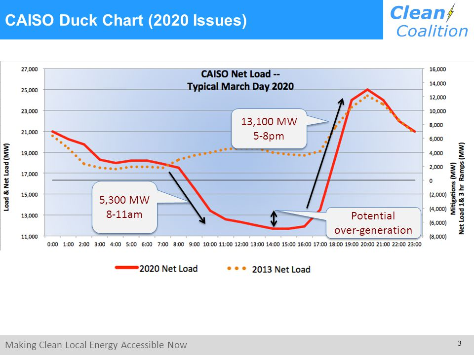 Making Clean Local Energy Accessible Now 3 CAISO Duck Chart (2020 Issues) 5,300 MW 8-11am Potential over-generation Potential over-generation 13,100 MW 5-8pm