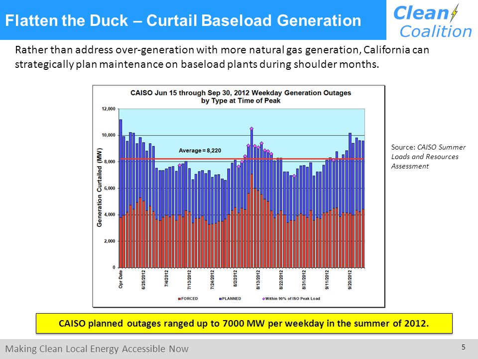 Making Clean Local Energy Accessible Now 5 Flatten the Duck – Curtail Baseload Generation Rather than address over-generation with more natural gas generation, California can strategically plan maintenance on baseload plants during shoulder months.