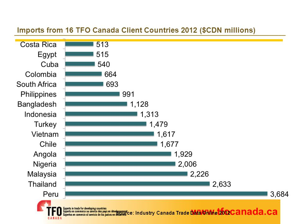 www.tfocanada.ca The Canadian Market Imports from 16 TFO Canada Client Countries 2012 ($CDN millions) Source: Industry Canada Trade Data Online 2012