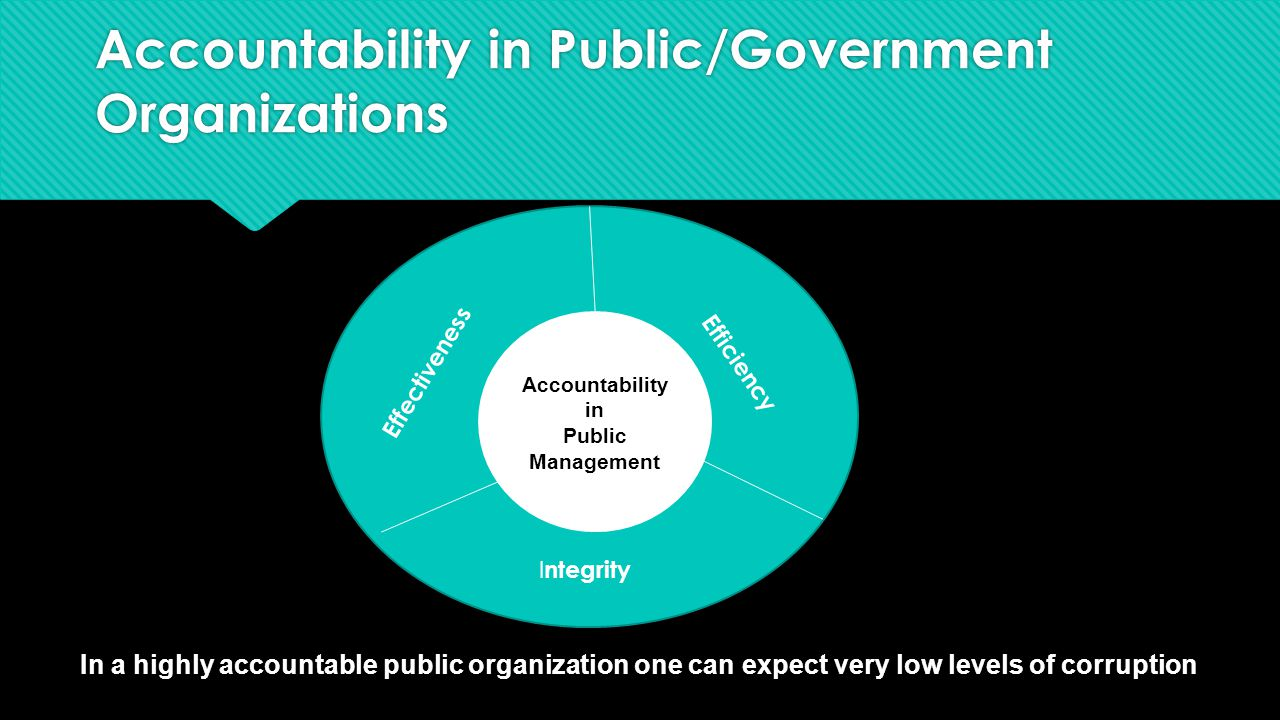 Accountability in Public/Government Organizations In a highly accountable public organization one can expect very low levels of corruption Accountability in Public Management Effectiveness Efficiency I ntegrity