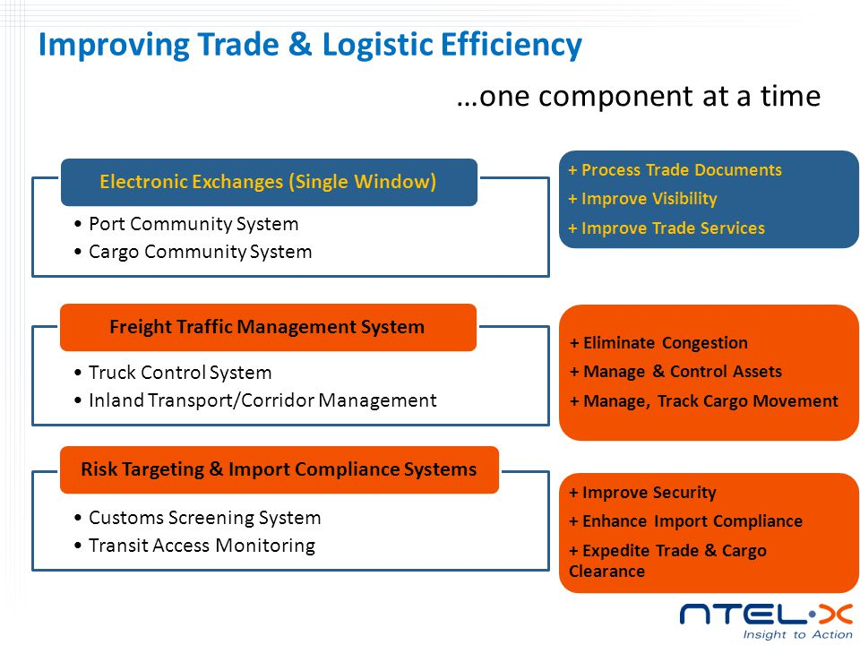 Improving Trade & Logistic Efficiency Port Community System Cargo Community System Electronic Exchanges (Single Window) Truck Control System Inland Transport/Corridor Management Freight Traffic Management System Customs Screening System Transit Access Monitoring Risk Targeting & Import Compliance Systems + Process Trade Documents + Improve Visibility + Improve Trade Services + Eliminate Congestion + Manage & Control Assets + Manage, Track Cargo Movement + Improve Security + Enhance Import Compliance + Expedite Trade & Cargo Clearance …one component at a time