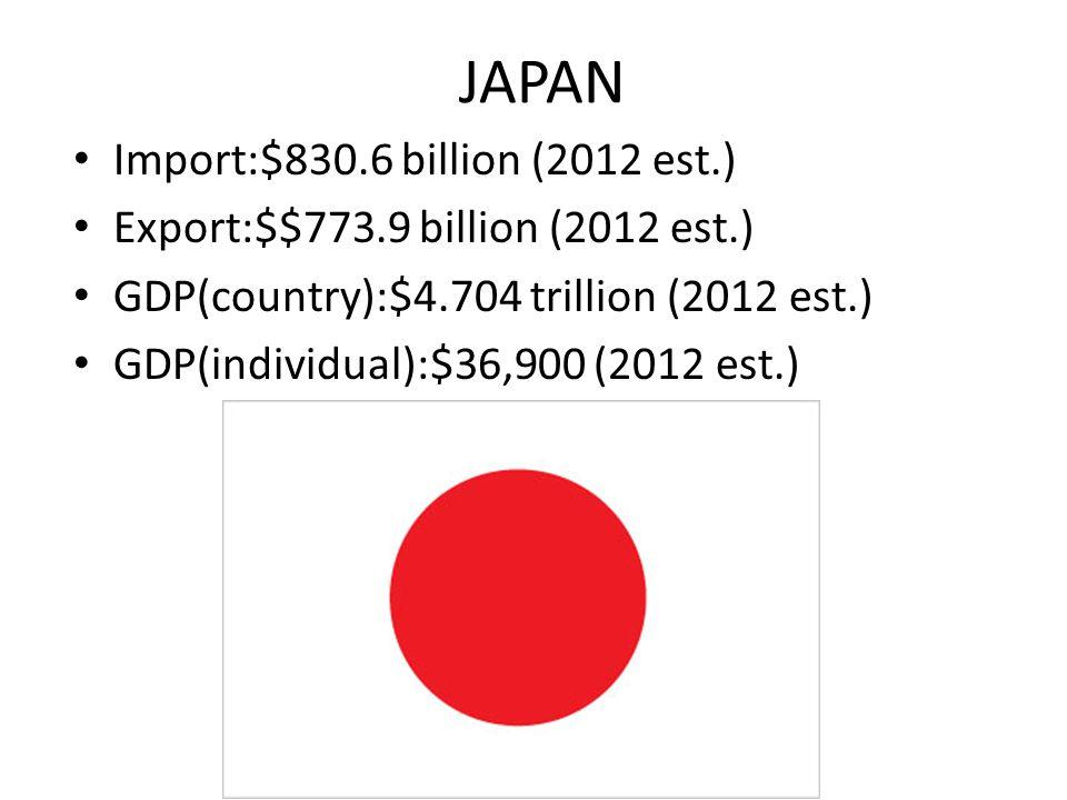 Export: cotton. Import: Aircraft Parts.