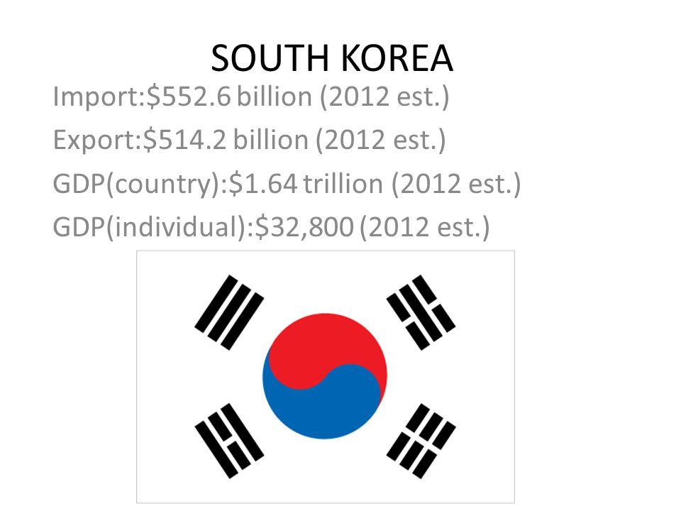 SOUTH AFRICA Export:$100.7 billion (2012 est.) Import:$105 billion (2012 est.) GDP(country):$592 billion (2012 est.) GDP(individual):$11,600 (2012 est.)