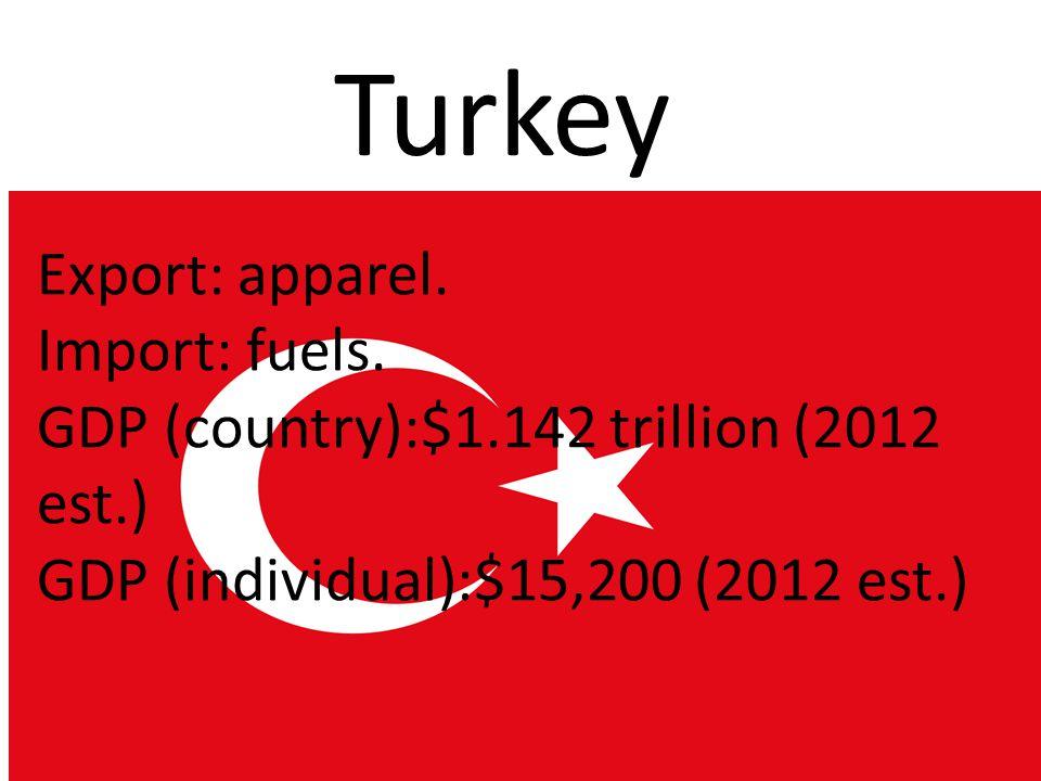 SOUTH KOREA Import:$552.6 billion (2012 est.) Export:$514.2 billion (2012 est.) GDP(country):$1.64 trillion (2012 est.) GDP(individual):$32,800 (2012 est.)