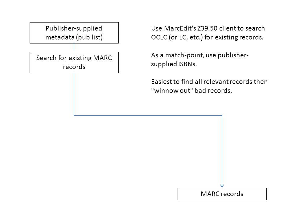 Publisher-supplied metadata (pub list) MARC records Search for existing MARC records Use MarcEdit's Z39.50 client to search OCLC (or LC, etc.) for exi