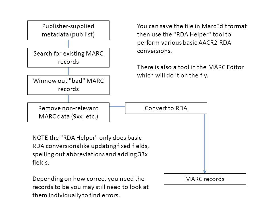 Publisher-supplied metadata (pub list) MARC records Search for existing MARC records Winnow out