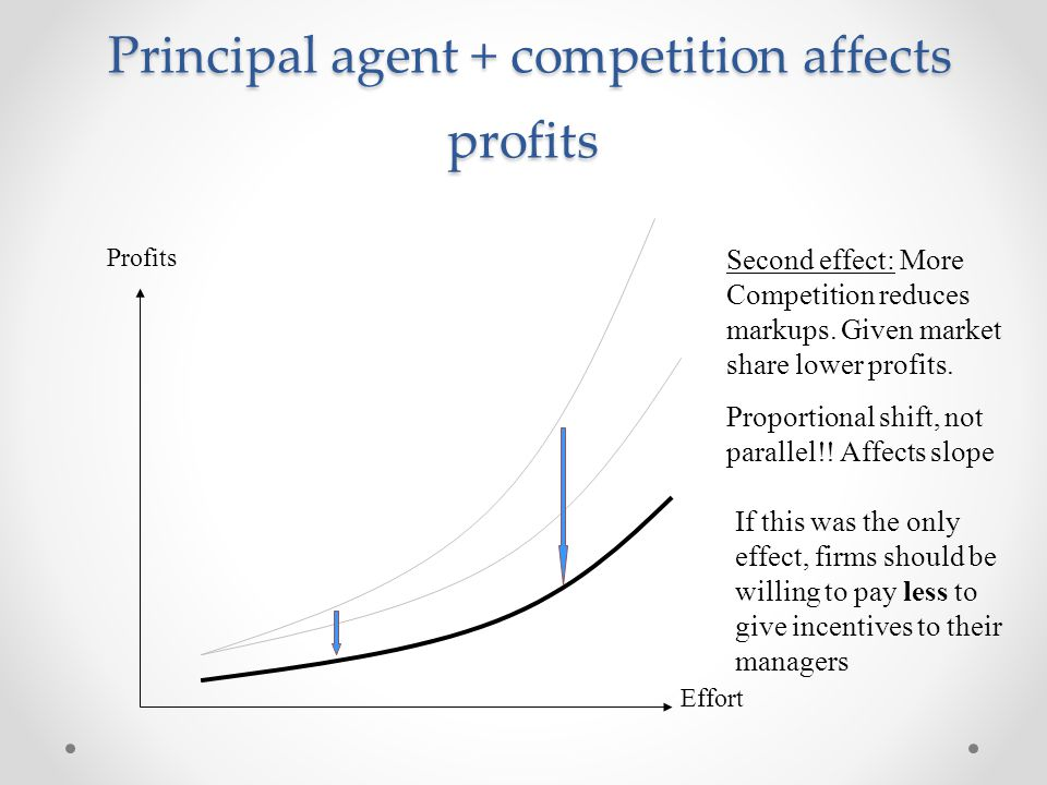 Principal agent + competition affects profits Principal agent + competition affects profits Profits Effort Second effect: More Competition reduces mar