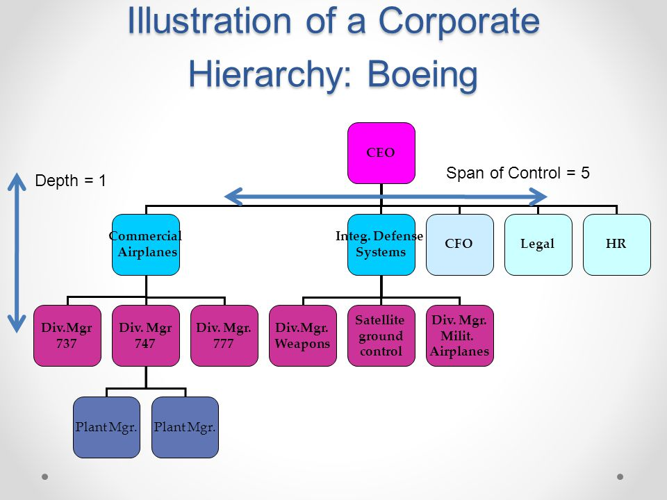 Illustration of a Corporate Hierarchy: Boeing CEO Commercial Airplanes Integ. Defense Systems CFOHRLegal Div.Mgr 737 Div. Mgr. 777 Div. Mgr 747 Div.Mg