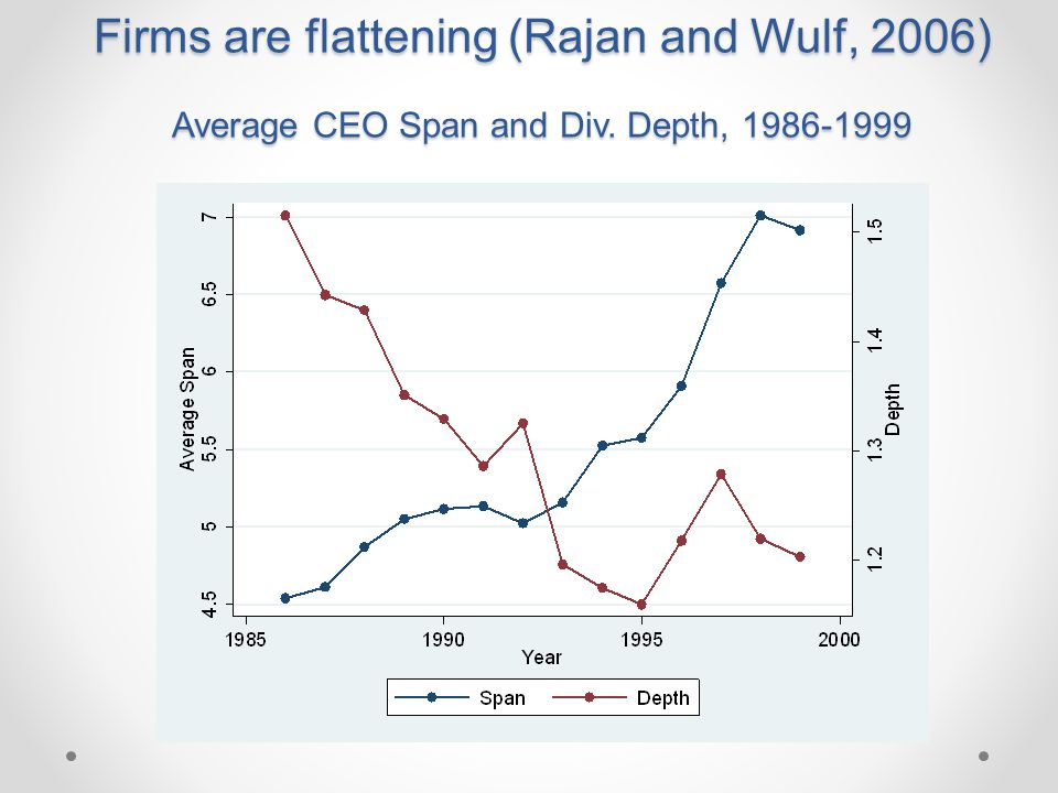 Firms are flattening (Rajan and Wulf, 2006) Average CEO Span and Div. Depth, 1986-1999