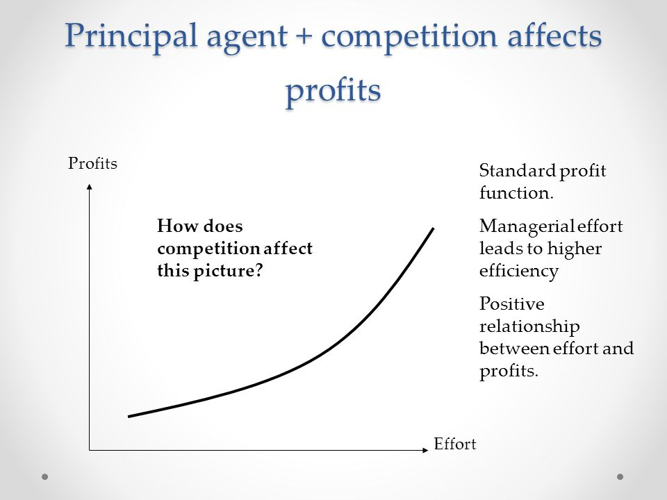 Principal agent + competition affects profits Profits Effort Standard profit function. Managerial effort leads to higher efficiency Positive relations