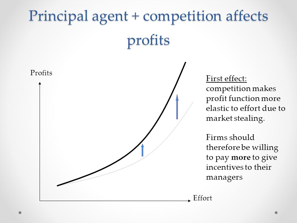 Principal agent + competition affects profits Profits Effort First effect: competition makes profit function more elastic to effort due to market stea