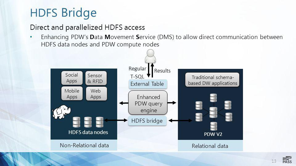 13 Non-Relational data HDFS Bridge Direct and parallelized HDFS access Enhancing PDW's Data Movement Service (DMS) to allow direct communication betwe