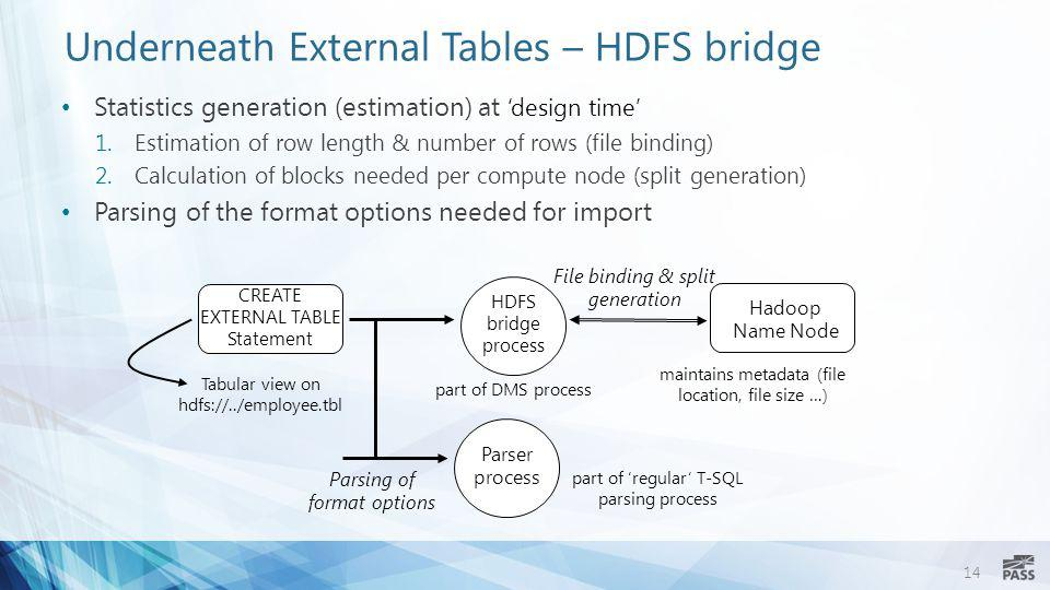 14 Underneath External Tables – HDFS bridge Statistics generation (estimation) at 'design time' 1.Estimation of row length & number of rows (file bind