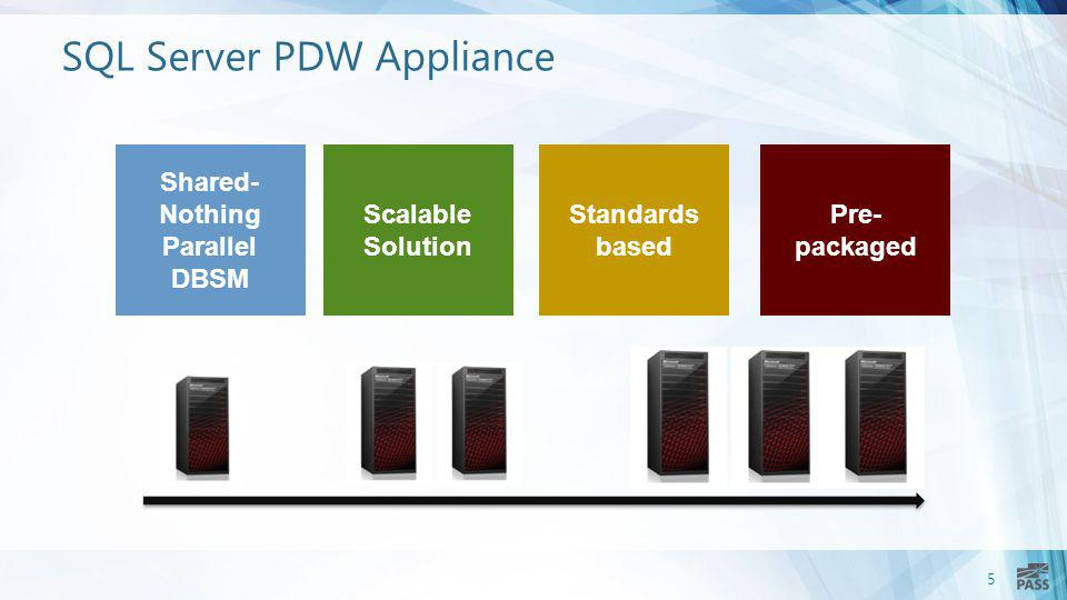 5 SQL Server PDW Appliance Shared- Nothing Parallel DBSM Scalable Solution Standards based Pre- packaged